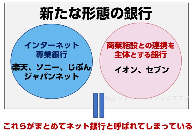 net-bank-explain