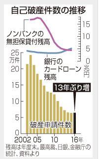 自己破産者データ(出典時事ドットコムニュース)